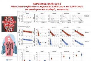ΚΟΡΩΝΟΙΟΙ: Πόσο καιρό επιβιώνουν οι κορωνοϊοί SARS-CoV-1 και SARS-CoV-2 σε αερολύματα και σταθερές επιφάνειες;